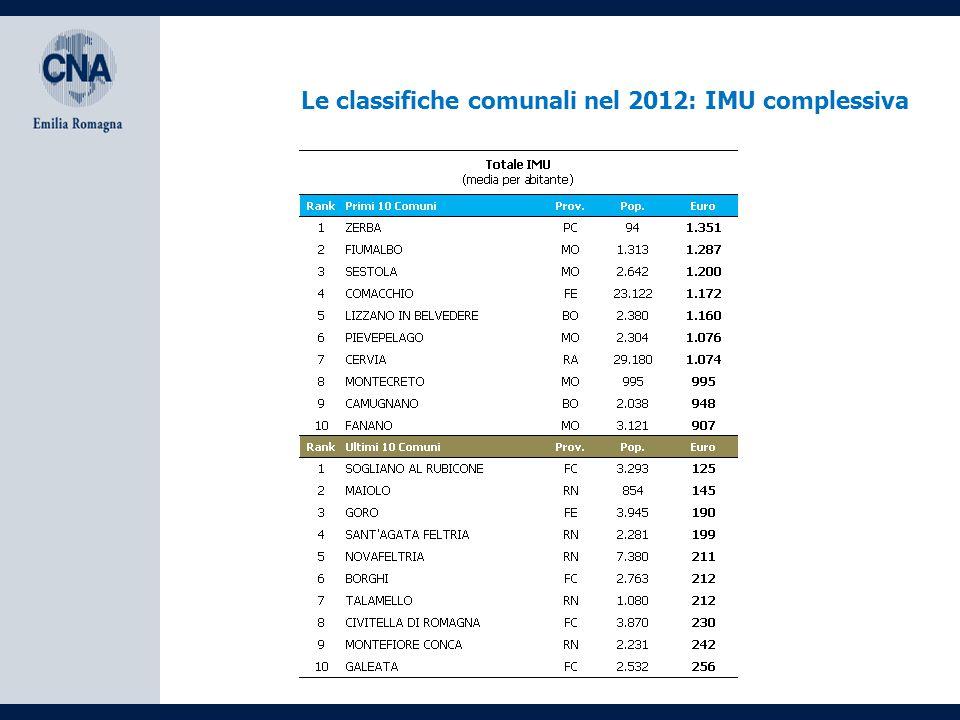Le classifiche comunali nel 2012: IMU complessiva