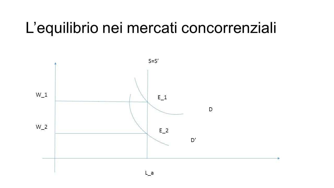 L'equilibrio nei mercati concorrenziali S=S' D D' E_1 E_2 W_1 W_2 L_a