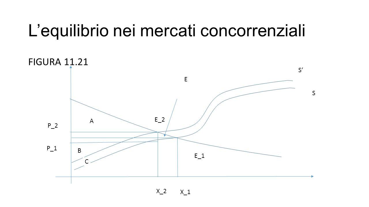 L'equilibrio nei mercati concorrenziali FIGURA 11.21 S' S A B C P_2 P_1 E_2 E_1 X_2 X_1 E