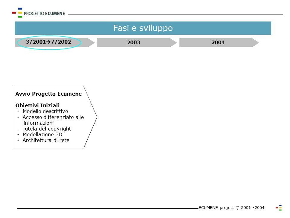 Attori del progetto ECUMENE project © 2001 -2004 Protagonisti CEI Finalizzazione delle attività Disponibilità di banche dati Individuazione dei poli s