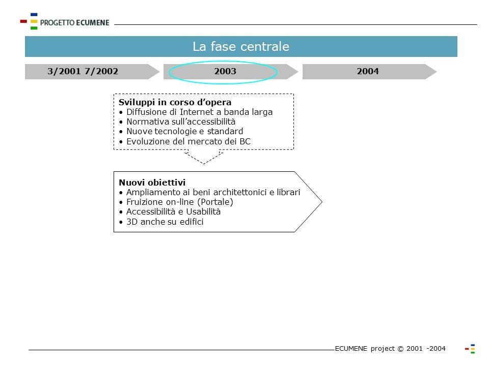Fasi e sviluppo ECUMENE project © 2001 -2004 Avvio Progetto Ecumene Obiettivi Iniziali - Modello descrittivo - Accesso differenziato alle informazioni