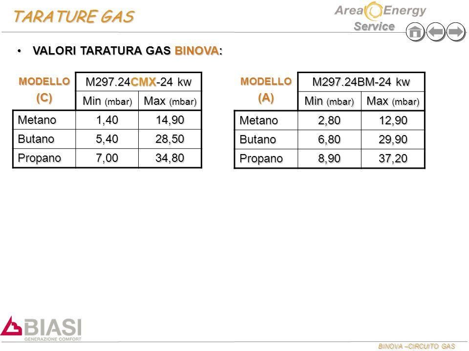 BINOVA –CIRCUITO GAS Service TARATURE GAS MODELLO(C) M297.24CMX-24 kw Min (mbar) Max (mbar) Metano1,4014,90 Butano5,4028,50 Propano7,0034,80 VALORI TA