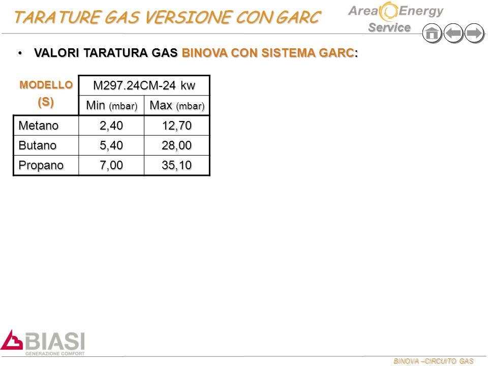BINOVA –CIRCUITO GAS Service TARATURE GAS VERSIONE CON GARC MODELLO(S) M297.24CM-24 kw Min (mbar) Max (mbar) Metano2,4012,70 Butano5,4028,00 Propano7,