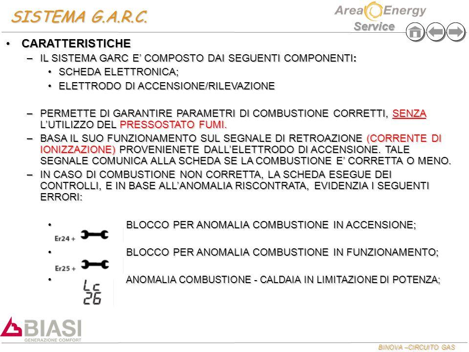 BINOVA –CIRCUITO GAS Service SISTEMA G.A.R.C. CARATTERISTICHECARATTERISTICHE –IL SISTEMA GARC E' COMPOSTO DAI SEGUENTI COMPONENTI: SCHEDA ELETTRONICA;