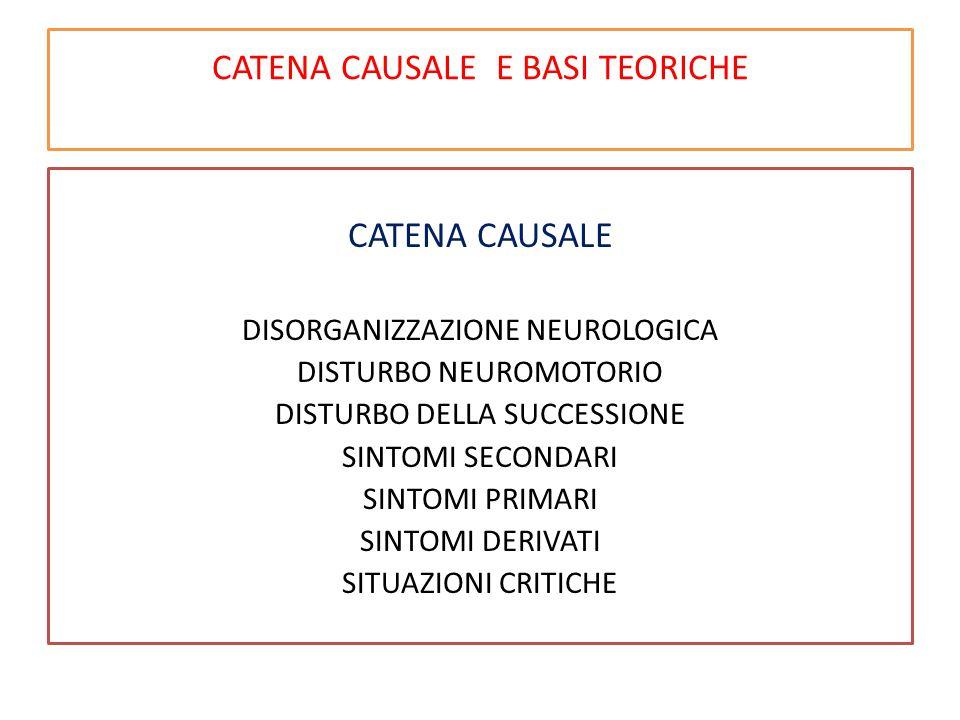 CATENA CAUSALE E BASI TEORICHE CATENA CAUSALE DISORGANIZZAZIONE NEUROLOGICA DISTURBO NEUROMOTORIO DISTURBO DELLA SUCCESSIONE SINTOMI SECONDARI SINTOMI PRIMARI SINTOMI DERIVATI SITUAZIONI CRITICHE