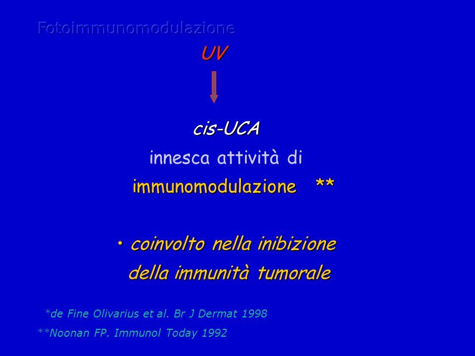 UV cis-UCA innesca attività di immunomodulazione ** coinvolto nella inibizione coinvolto nella inibizione della immunità tumorale della immunità tumorale *de Fine Olivarius et al.