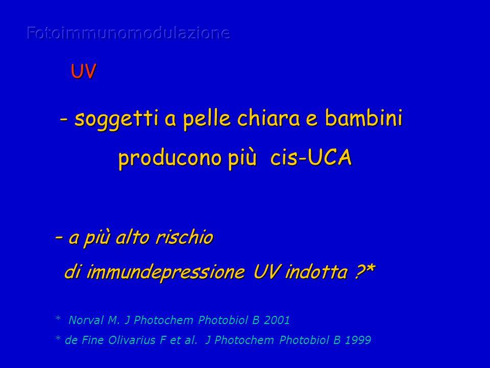 * Norval M.J Photochem Photobiol B 2001 * de Fine Olivarius F et al.