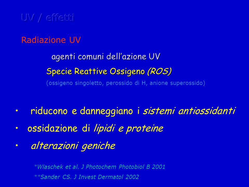 Radiazione UV agenti comuni dell'azione UV Specie Reattive Ossigeno (ROS) (ossigeno singoletto, perossido di H, anione superossido) riducono e danneggiano i sistemi antiossidanti ossidazione di lipidi e proteine alterazioni geniche *Wlaschek et al.