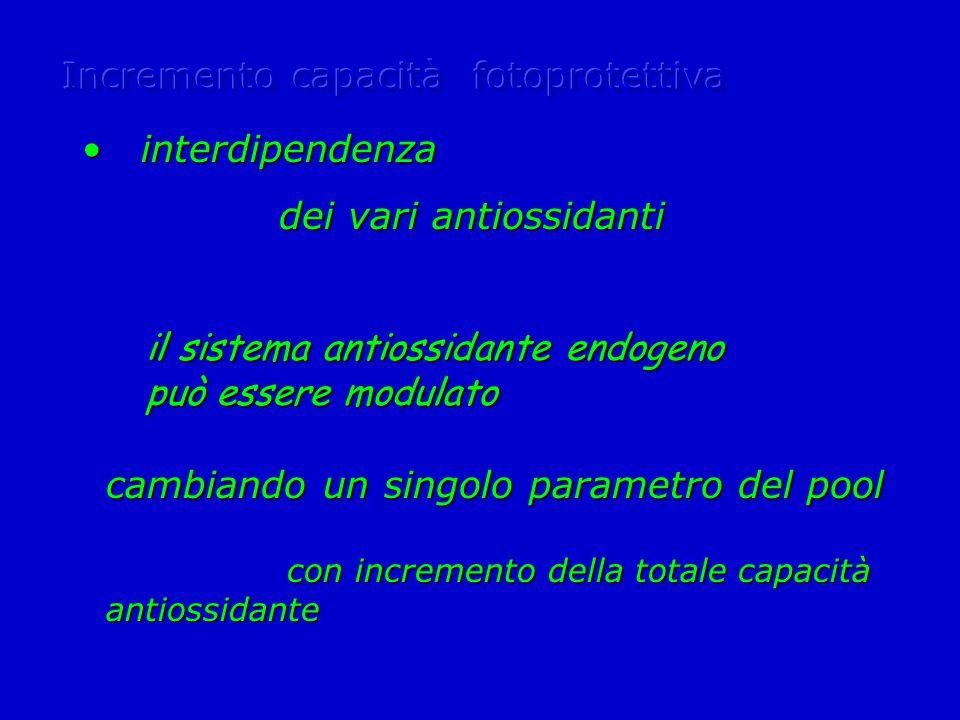 cambiando un singolo parametro del pool con incremento della totale capacità antiossidante con incremento della totale capacità antiossidante interdipendenza interdipendenza dei vari antiossidanti dei vari antiossidanti il sistema antiossidante endogeno può essere modulato