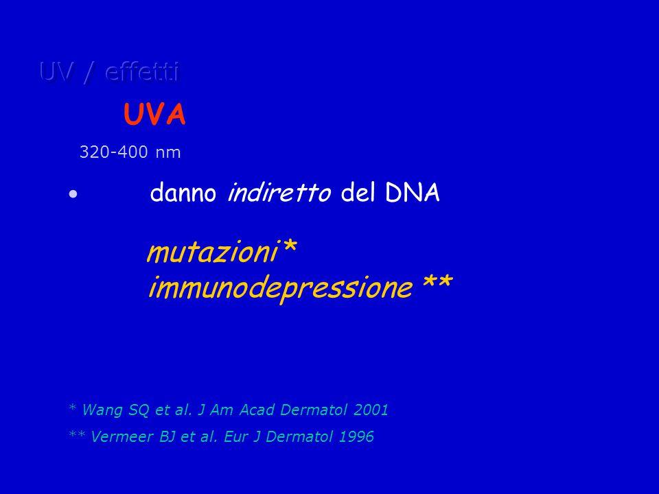 UVA 320-400 nm danno indiretto del DNA mutazioni * immunodepressione ** * Wang SQ et al.