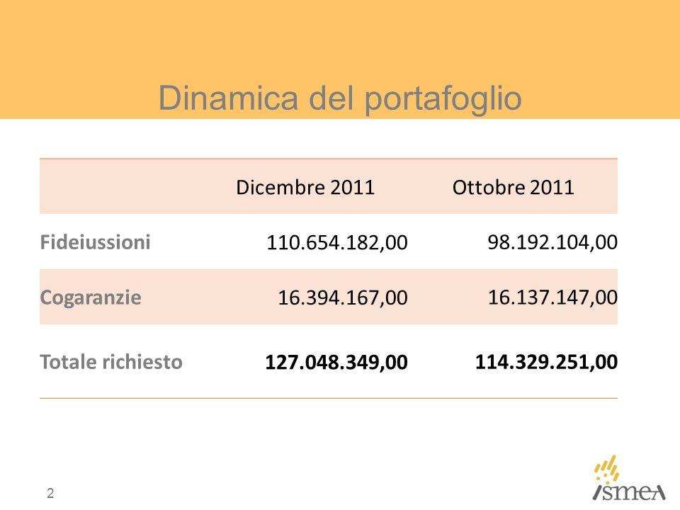 Dinamica del portafoglio Dicembre 2011Ottobre 2011 Fideiussioni 110.654.182,00 98.192.104,00 Cogaranzie 16.394.167,00 16.137.147,00 Totale richiesto 1