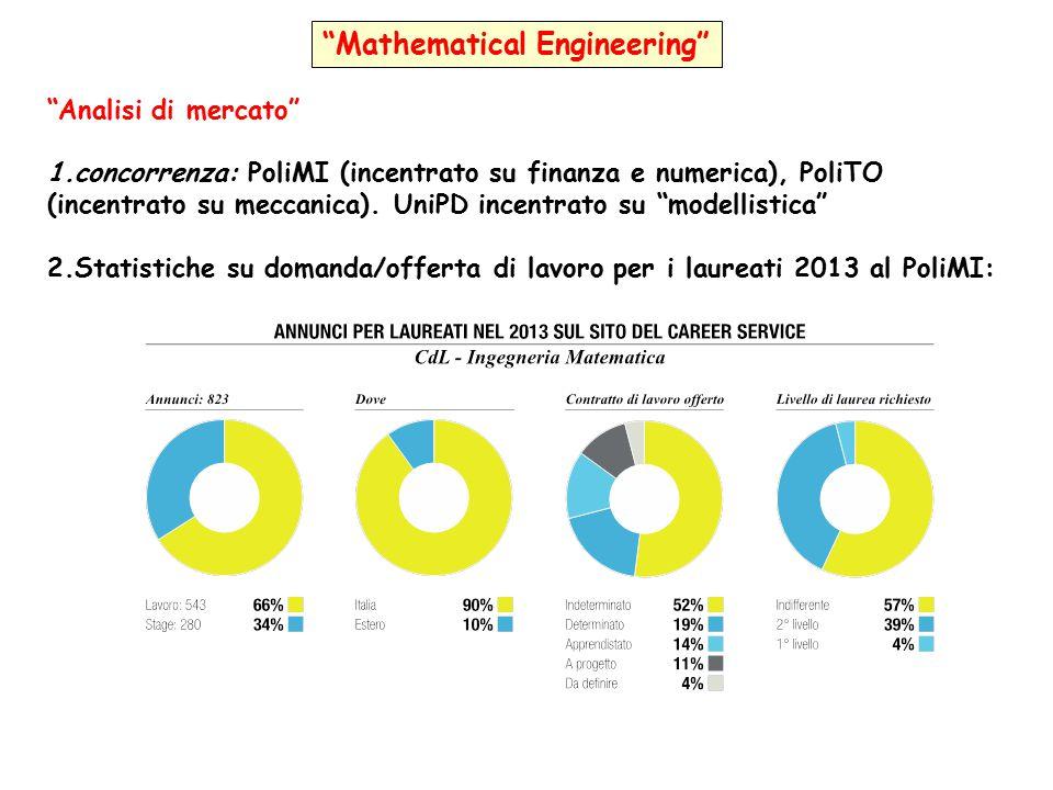 """""""Mathematical Engineering"""" """"Analisi di mercato"""" 1.concorrenza: PoliMI (incentrato su finanza e numerica), PoliTO (incentrato su meccanica). UniPD ince"""
