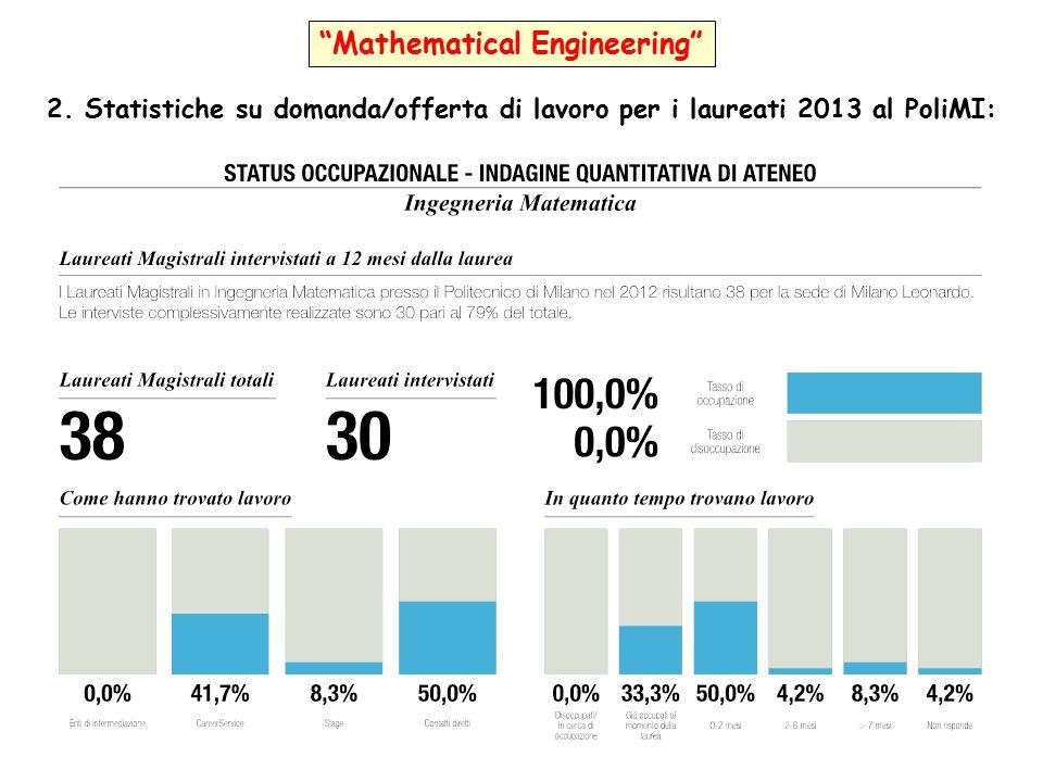 """""""Mathematical Engineering"""" 2. Statistiche su domanda/offerta di lavoro per i laureati 2013 al PoliMI:"""