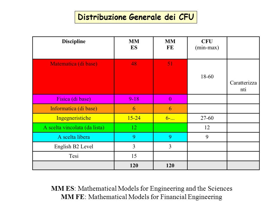 Distribuzione Generale dei CFU MM ES: Mathematical Models for Engineering and the Sciences MM FE: Mathematical Models for Financial Engineering
