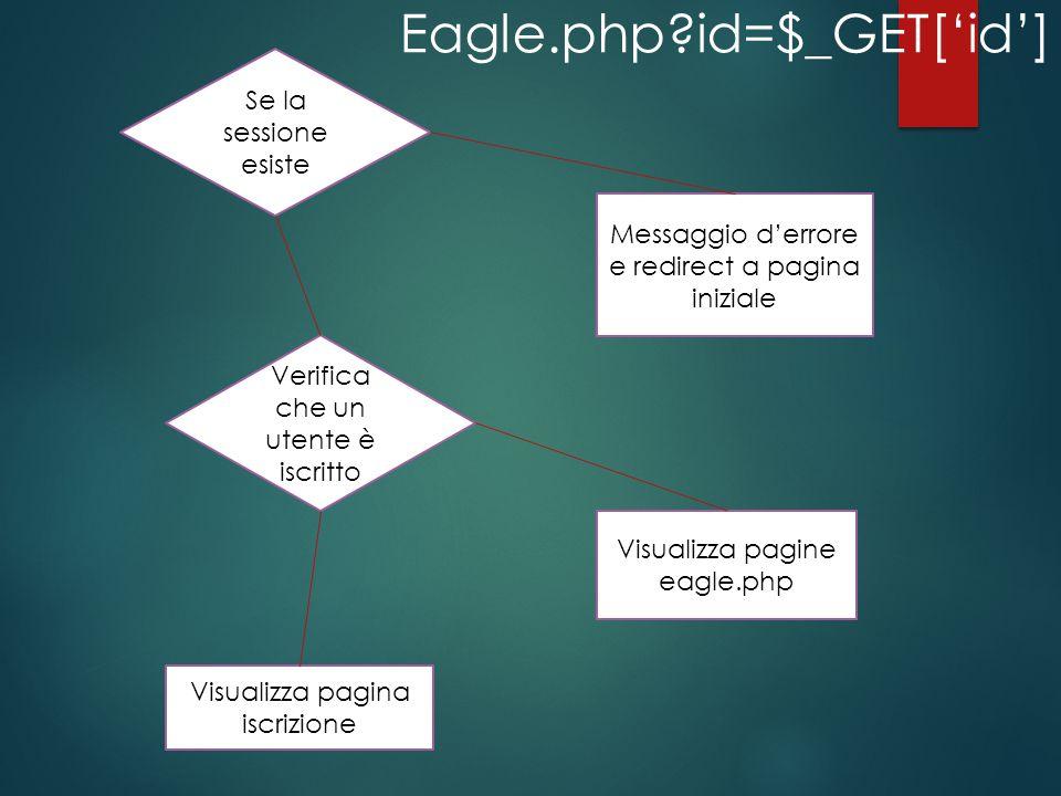 Se la sessione esiste Verifica che un utente è iscritto Messaggio d'errore e redirect a pagina iniziale Visualizza pagine eagle.php Visualizza pagina iscrizione Eagle.php id=$_GET['id']