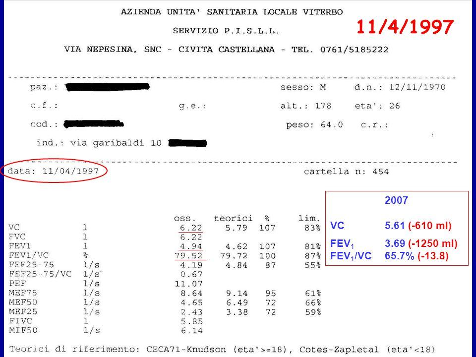 11/4/1997 2007 VC 5.61 (-610 ml) FEV 1 3.69 (-1250 ml) FEV 1 /VC 65.7% (-13.8)