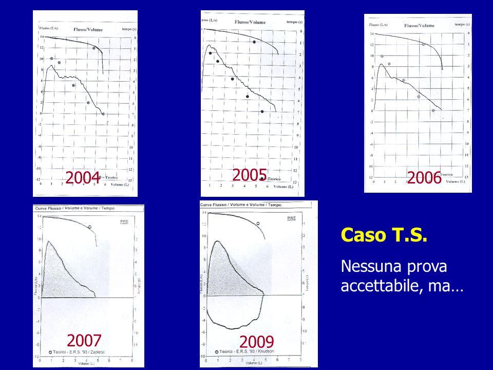 2004 2005 2006 2007 2009 Caso T.S. Nessuna prova accettabile, ma…