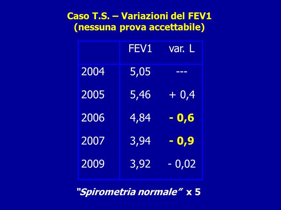 Caso T.S.– Variazioni del FEV1 (nessuna prova accettabile) FEV1var.