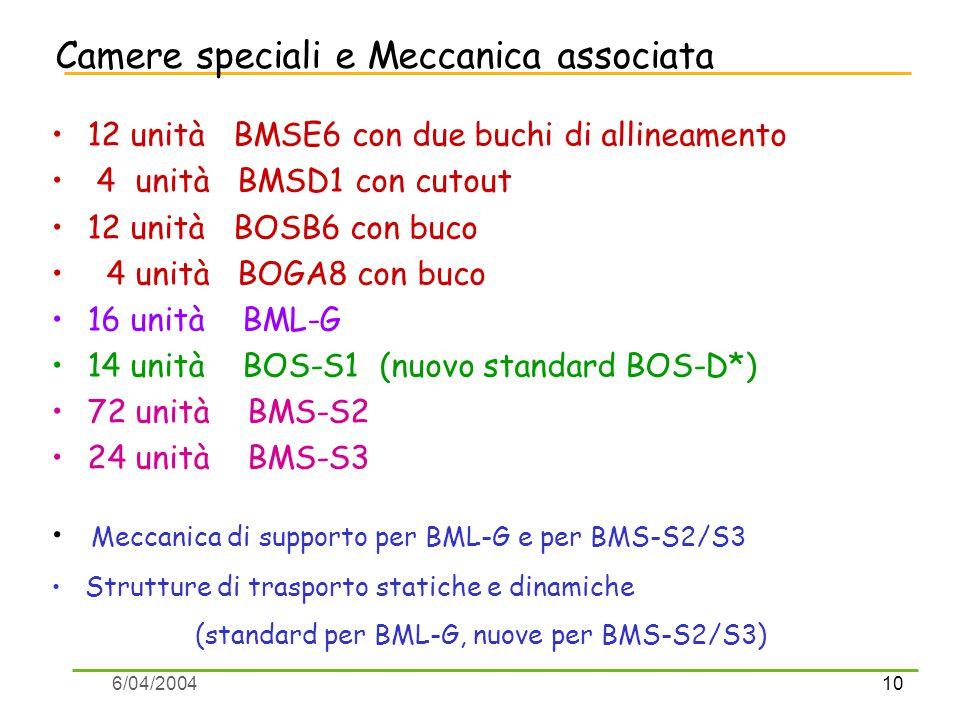 10 6/04/2004 Camere speciali e Meccanica associata 12 unità BMSE6 con due buchi di allineamento 4 unità BMSD1 con cutout 12 unità BOSB6 con buco 4 unità BOGA8 con buco 16 unità BML-G 14 unità BOS-S1 (nuovo standard BOS-D*) 72 unità BMS-S2 24 unità BMS-S3 Meccanica di supporto per BML-G e per BMS-S2/S3 Strutture di trasporto statiche e dinamiche (standard per BML-G, nuove per BMS-S2/S3)