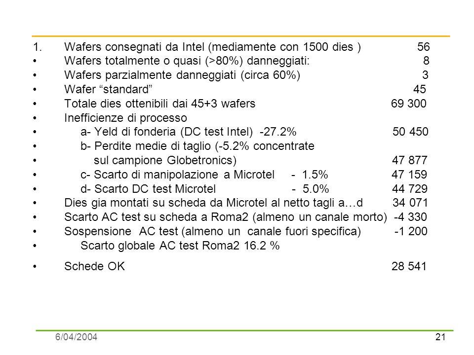 21 6/04/2004 1.Wafers consegnati da Intel (mediamente con 1500 dies ) 56 Wafers totalmente o quasi (>80%) danneggiati: 8 Wafers parzialmente danneggiati (circa 60%) 3 Wafer standard 45 Totale dies ottenibili dai 45+3 wafers 69 300 Inefficienze di processo a- Yeld di fonderia (DC test Intel) -27.2% 50 450 b- Perdite medie di taglio (-5.2% concentrate sul campione Globetronics) 47 877 c- Scarto di manipolazione a Microtel - 1.5% 47 159 d- Scarto DC test Microtel - 5.0% 44 729 Dies gia montati su scheda da Microtel al netto tagli a…d 34 071 Scarto AC test su scheda a Roma2 (almeno un canale morto) -4 330 Sospensione AC test (almeno un canale fuori specifica) -1 200 Scarto globale AC test Roma2 16.2 % Schede OK 28 541