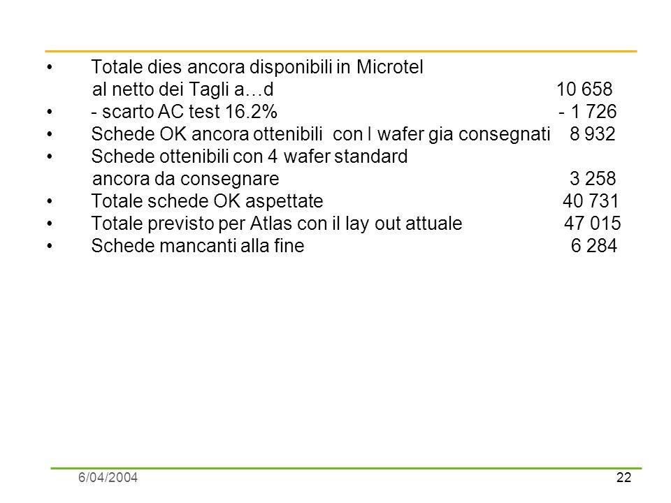 22 6/04/2004 Totale dies ancora disponibili in Microtel al netto dei Tagli a…d 10 658 - scarto AC test 16.2% - 1 726 Schede OK ancora ottenibili con I wafer gia consegnati 8 932 Schede ottenibili con 4 wafer standard ancora da consegnare 3 258 Totale schede OK aspettate 40 731 Totale previsto per Atlas con il lay out attuale 47 015 Schede mancanti alla fine 6 284