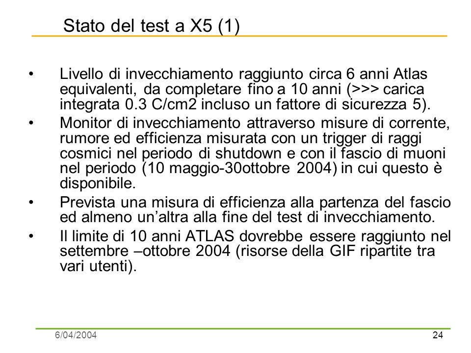 24 6/04/2004 Stato del test a X5 (1) Livello di invecchiamento raggiunto circa 6 anni Atlas equivalenti, da completare fino a 10 anni (>>> carica integrata 0.3 C/cm2 incluso un fattore di sicurezza 5).