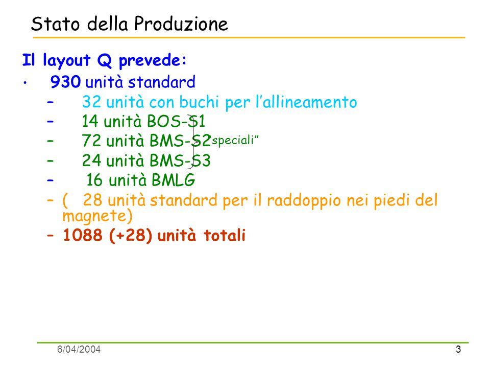 3 6/04/2004 Stato della Produzione Il layout Q prevede: 930 unità standard – 32 unità con buchi per l'allineamento – 14 unità BOS-S1 – 72 unità BMS-S2 – 24 unità BMS-S3 – 16 unità BMLG –( 28 unità standard per il raddoppio nei piedi del magnete) –1088 (+28) unità totali speciali