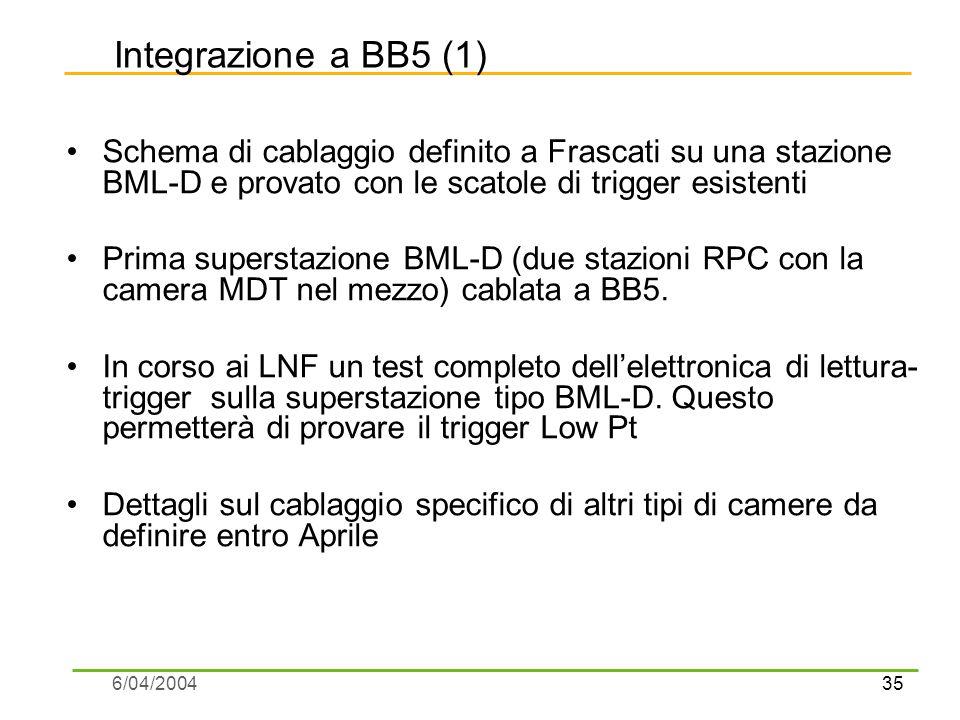35 6/04/2004 Integrazione a BB5 (1) Schema di cablaggio definito a Frascati su una stazione BML-D e provato con le scatole di trigger esistenti Prima superstazione BML-D (due stazioni RPC con la camera MDT nel mezzo) cablata a BB5.