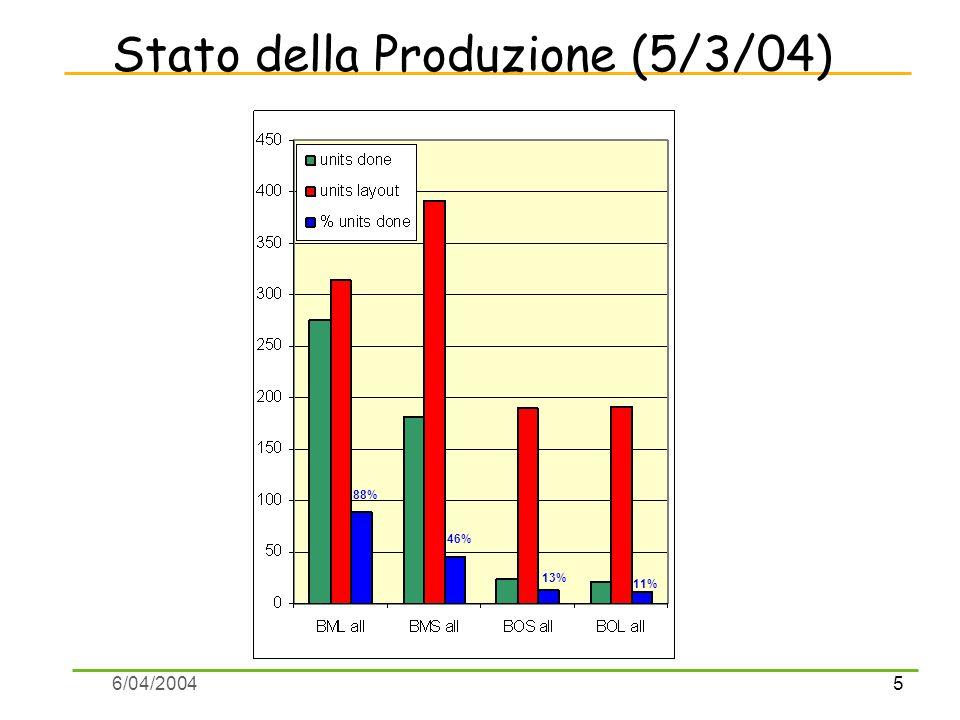 5 6/04/2004 Stato della Produzione (5/3/04) 88% 46% 13% 11%
