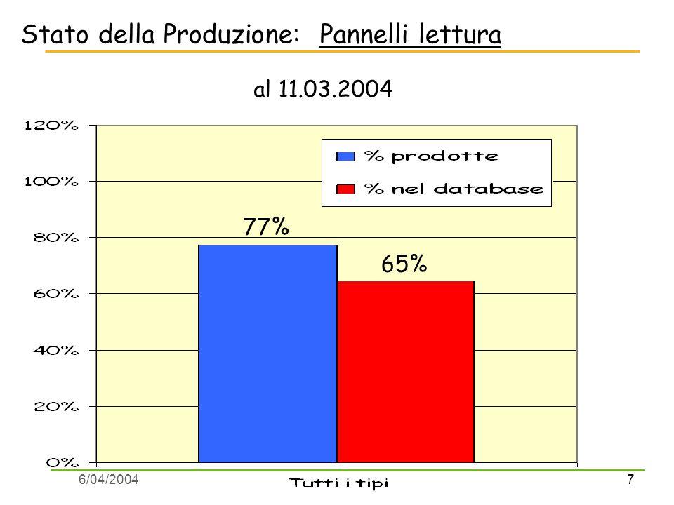 7 6/04/2004 Stato della Produzione: Pannelli lettura al 11.03.2004 77% 65%