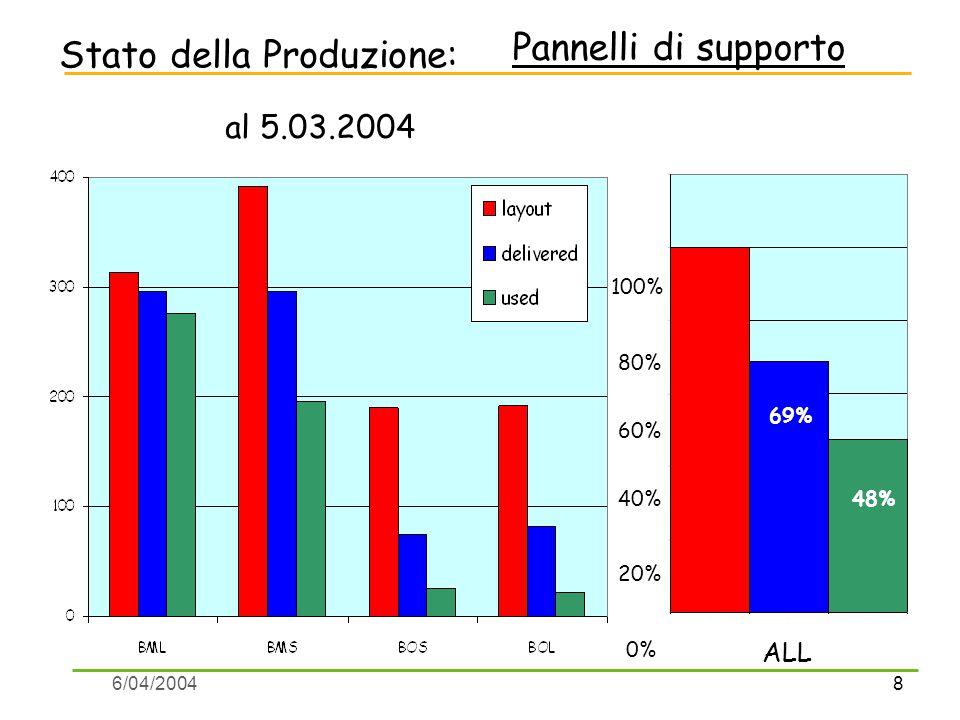 8 6/04/2004 Stato della Produzione: al 5.03.2004 100% ALL Pannelli di supporto 0% 80% 60% 40% 20% 69% 48%