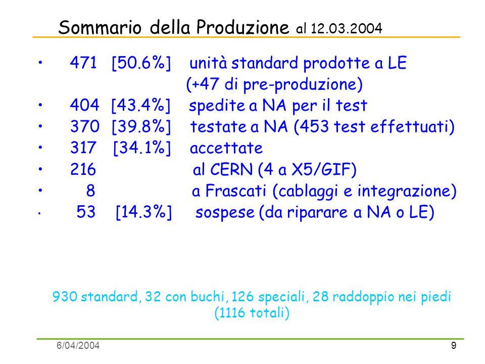 9 6/04/2004 Sommario della Produzione al 12.03.2004 471 [50.6%] unità standard prodotte a LE (+47 di pre-produzione) 404 [43.4%] spedite a NA per il test 370 [39.8%] testate a NA (453 test effettuati) 317 [34.