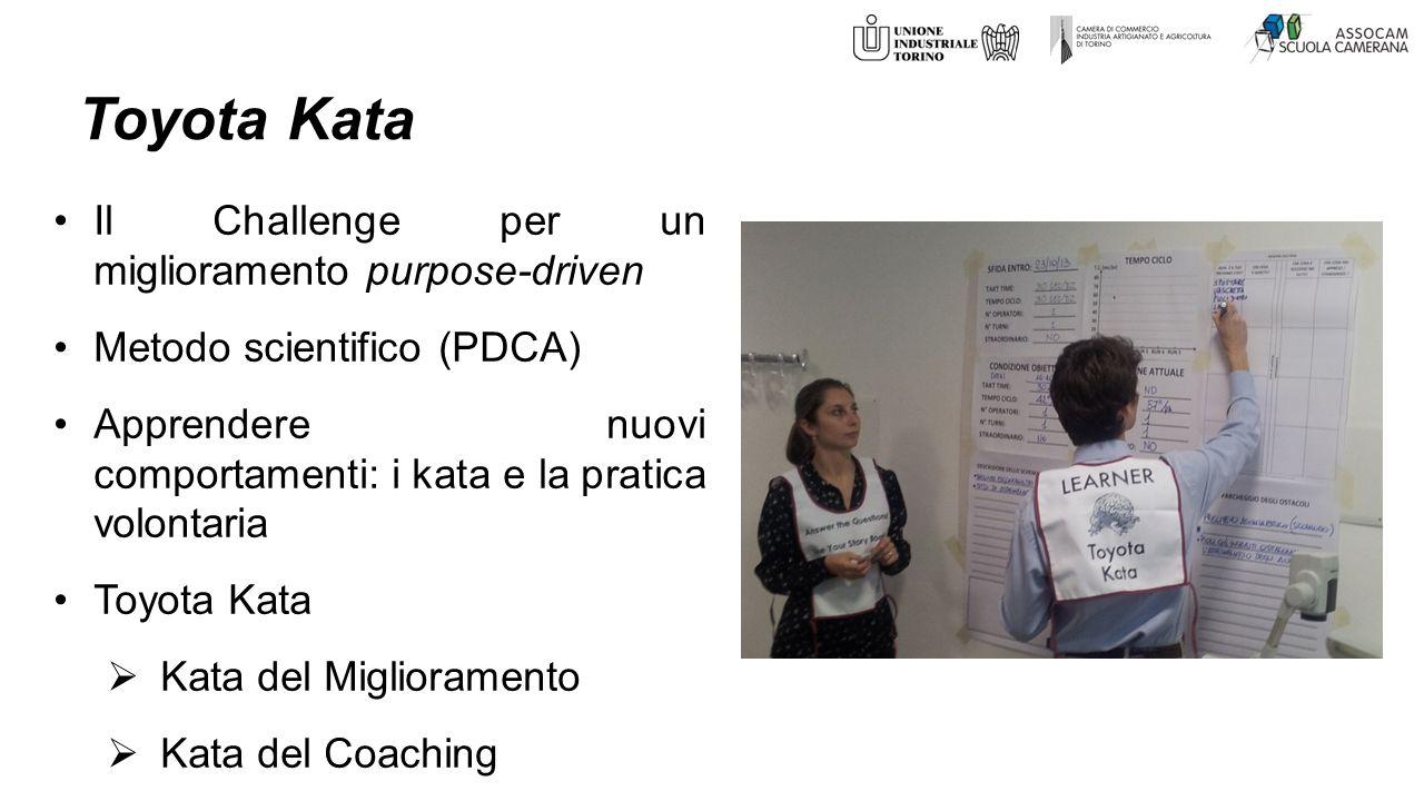 Toyota Kata Il Challenge per un miglioramento purpose-driven Metodo scientifico (PDCA) Apprendere nuovi comportamenti: i kata e la pratica volontaria Toyota Kata  Kata del Miglioramento  Kata del Coaching
