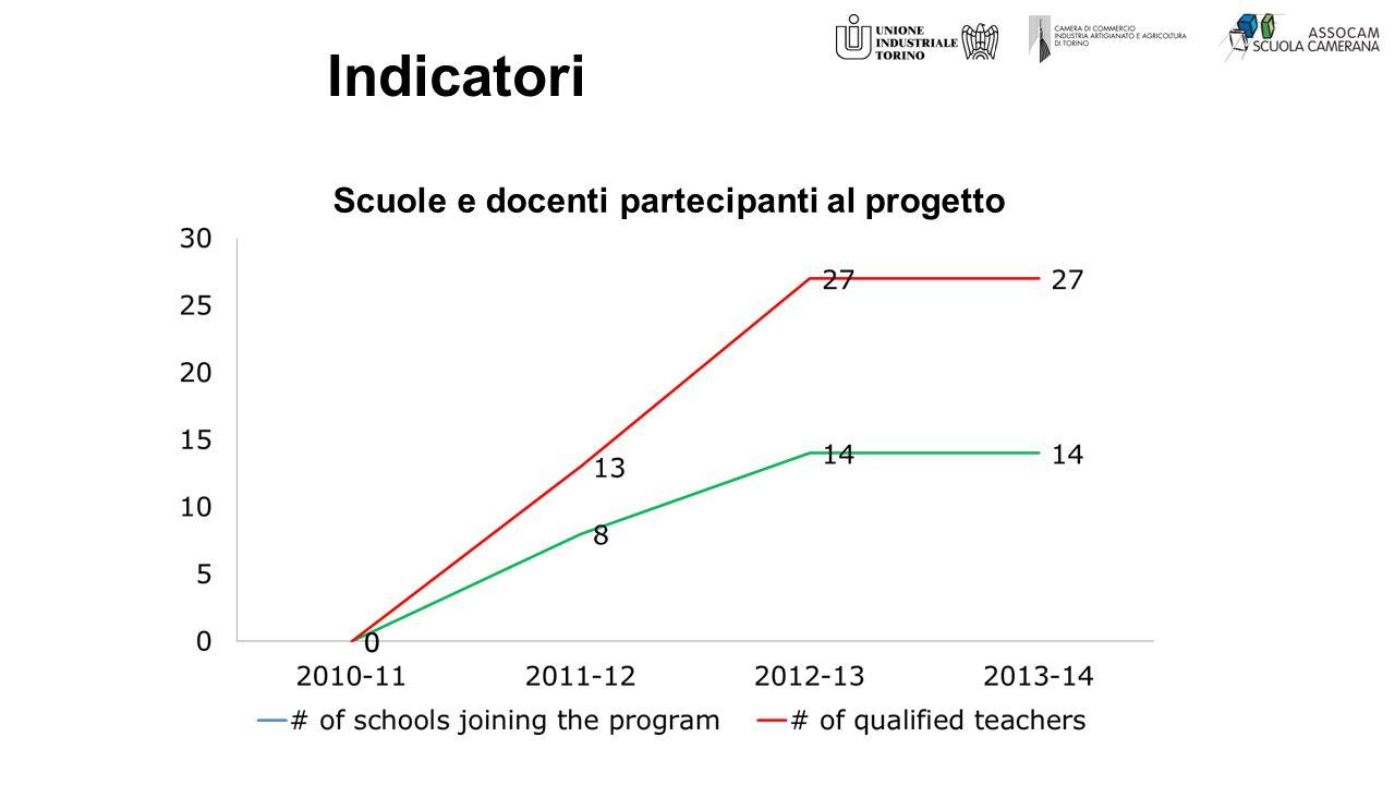 Scuole e docenti partecipanti al progetto Indicatori