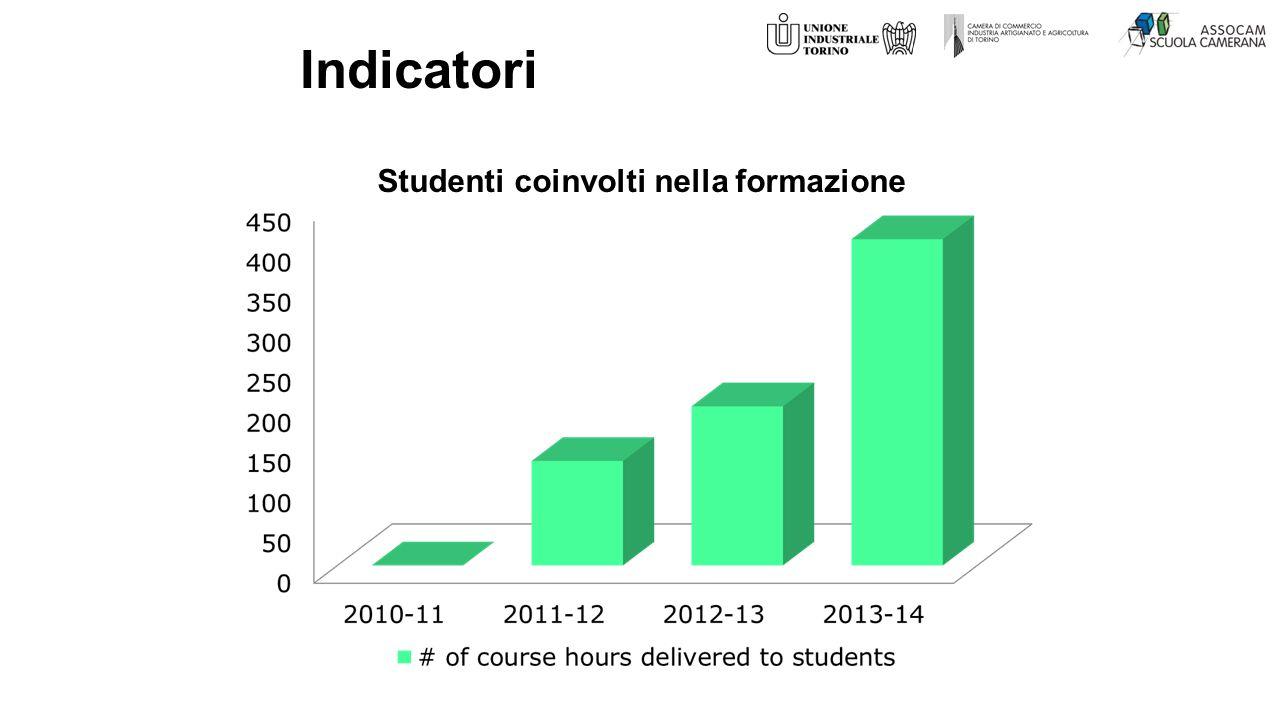 Studenti coinvolti nella formazione Indicatori