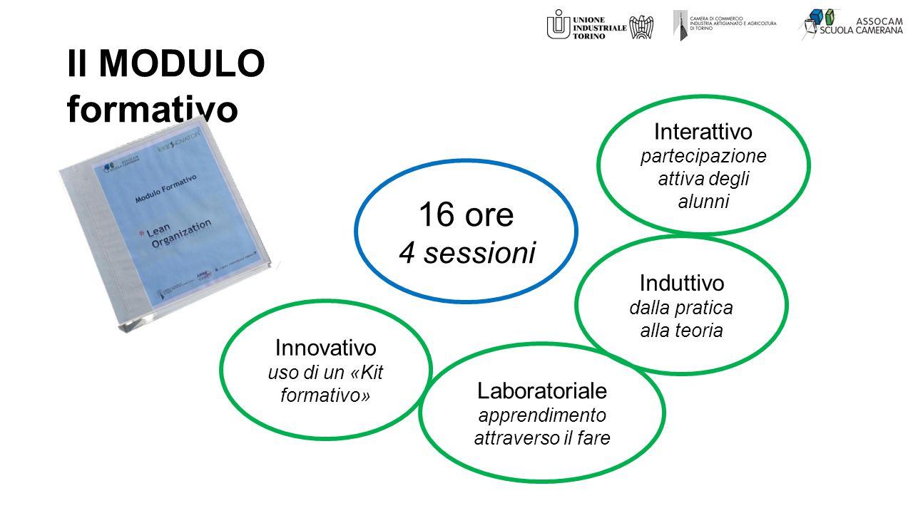 16 ore 4 sessioni Interattivo partecipazione attiva degli alunni Laboratoriale apprendimento attraverso il fare Il MODULO formativo Induttivo dalla pratica alla teoria Innovativo uso di un «Kit formativo»