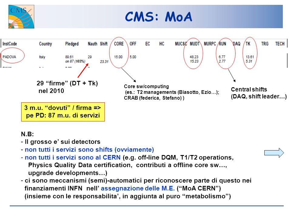 CMS: MoA 29 firme (DT + Tk) nel 2010 3 m.u. dovuti / firma => pe PD: 87 m.u.