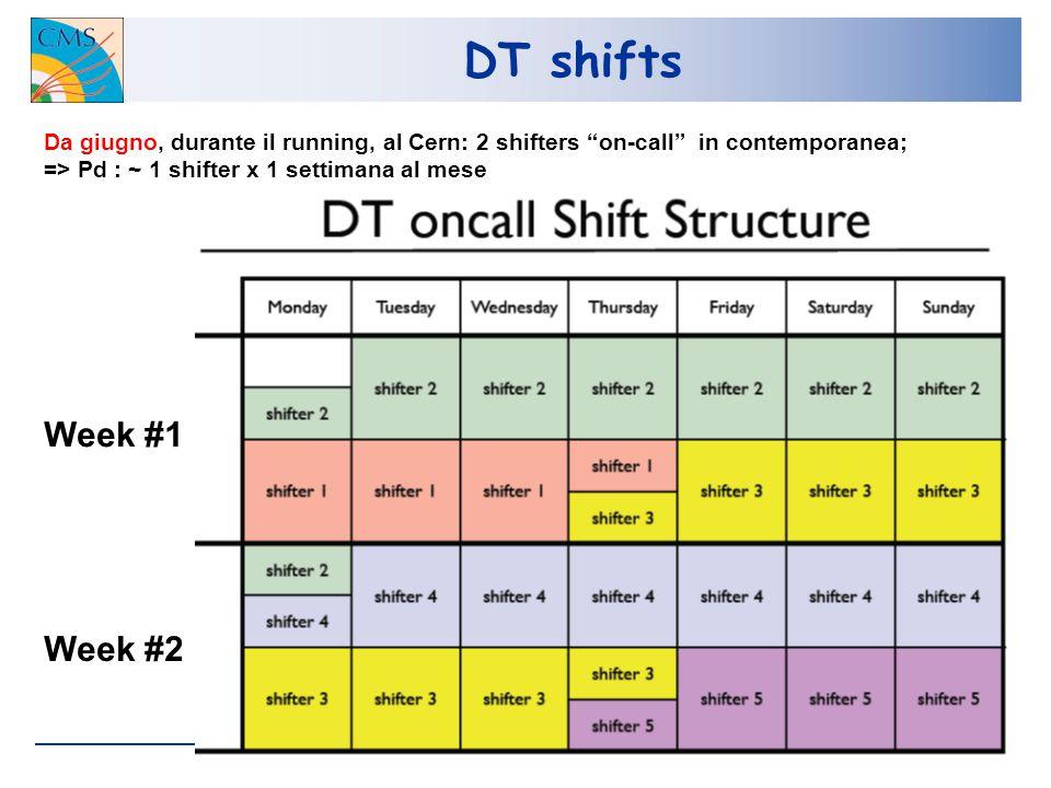 DT shifts Week #1 Week #2 Da giugno, durante il running, al Cern: 2 shifters on-call in contemporanea; => Pd : ~ 1 shifter x 1 settimana al mese