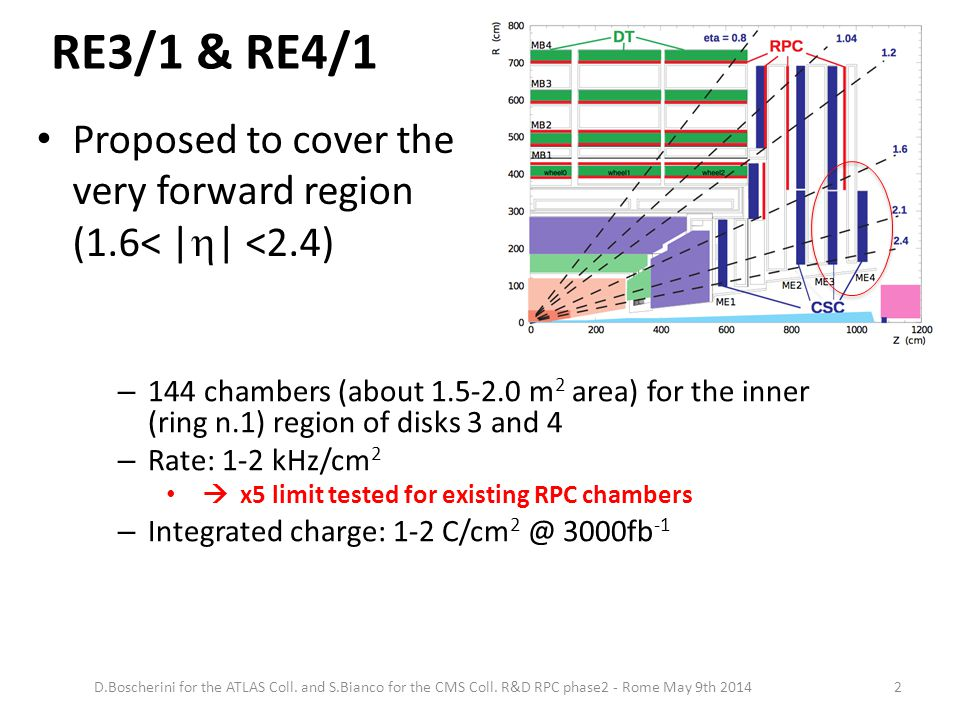 RE3/1 & RE4/1 – 144 chambers (about 1.5-2.0 m 2 area) for the inner (ring n.1) region of disks 3 and 4 – Rate: 1-2 kHz/cm 2  x5 limit tested for exis