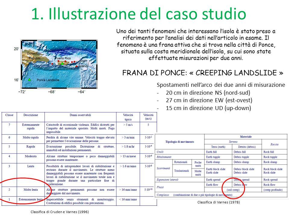 1.Illustrazione del caso studio Strumentazione utilizzata 1.
