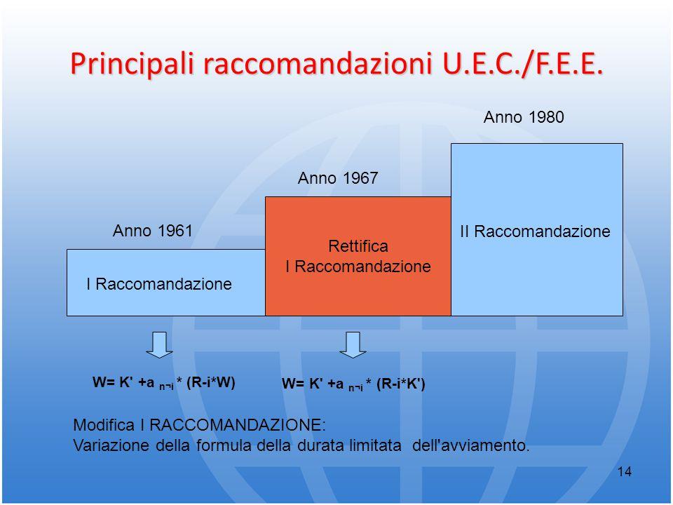 14 Principali raccomandazioni U.E.C./F.E.E. Anno 1961 I Raccomandazione Anno 1967 Anno 1980 II Raccomandazione W= K' +a n¬i * (R-i*K') Modifica I RACC