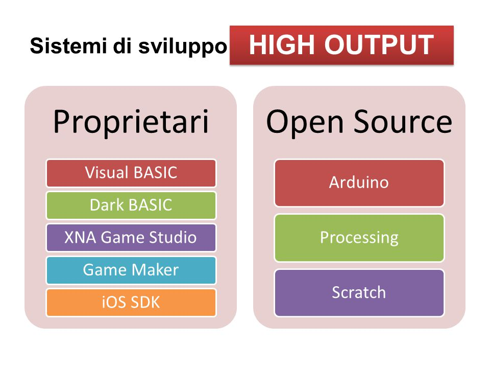 Proprietari Visual BASICDark BASICXNA Game StudioGame MakeriOS SDK Open Source ArduinoProcessingScratch Sistemi di sviluppo HIGH OUTPUT