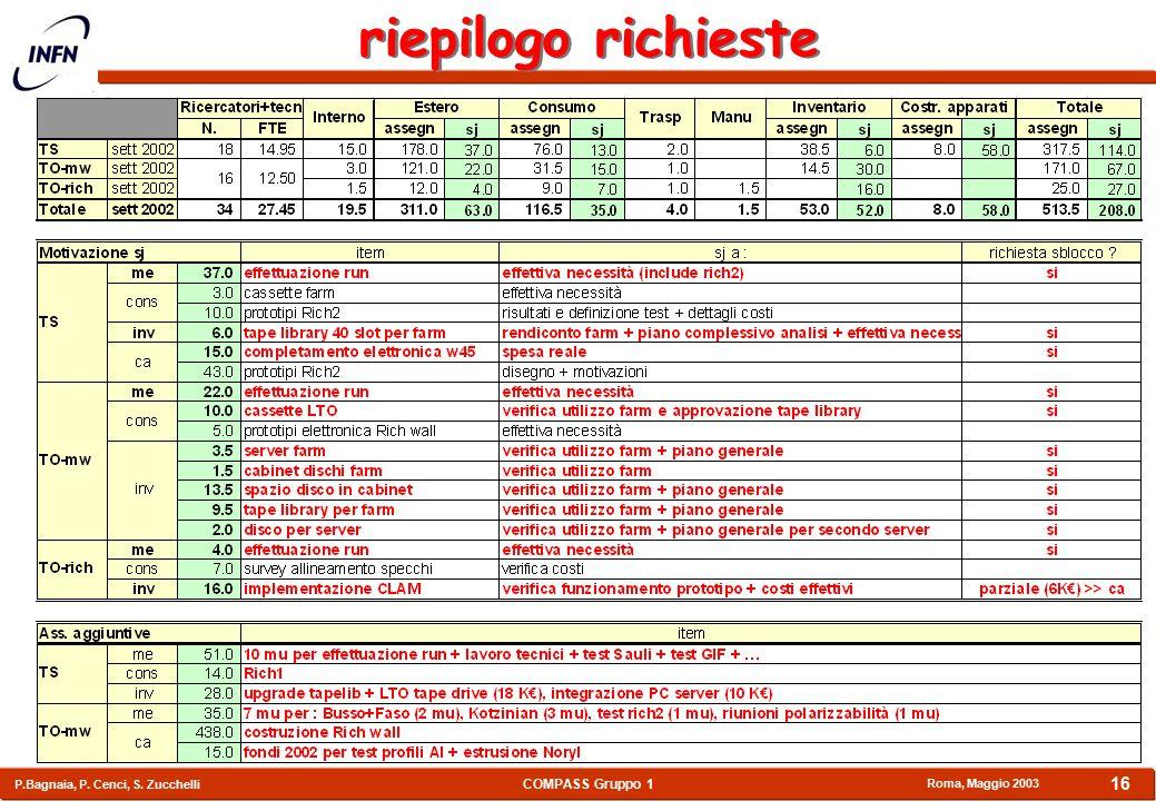 COMPASS Gruppo 1 P.Bagnaia, P. Cenci, S. Zucchelli Roma, Maggio 2003 16 riepilogo richieste