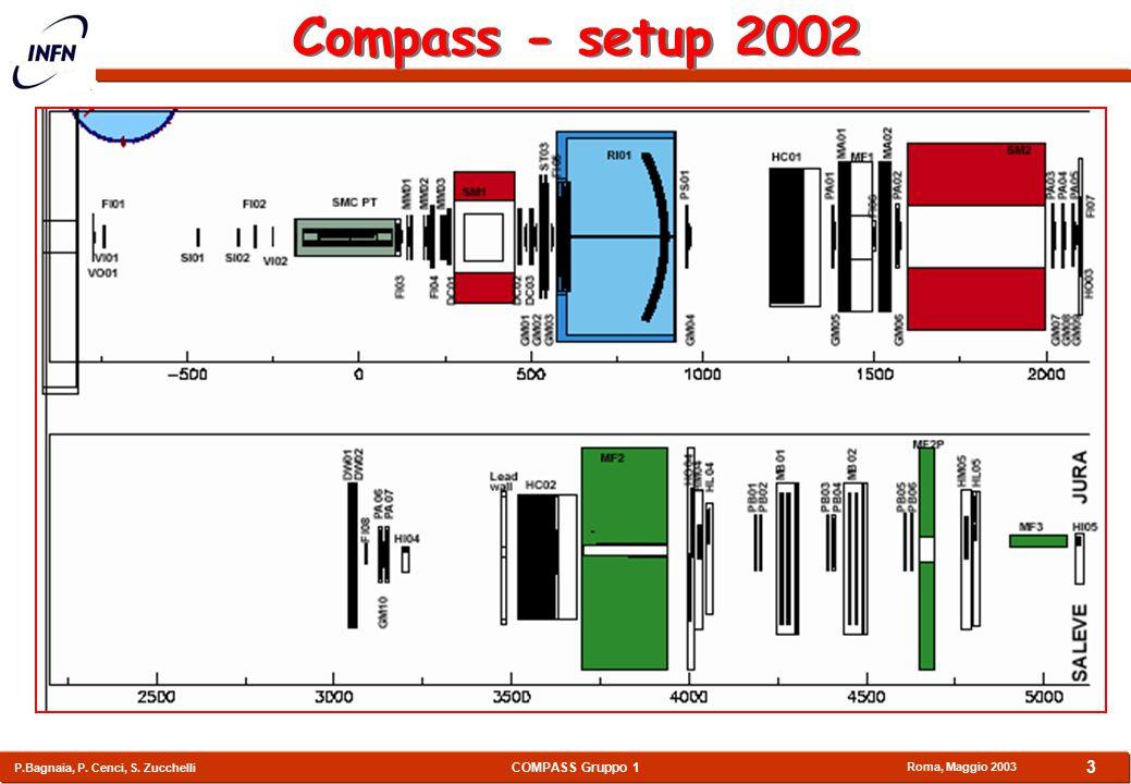 COMPASS Gruppo 1 P.Bagnaia, P. Cenci, S. Zucchelli Roma, Maggio 2003 3 Compass - setup 2002