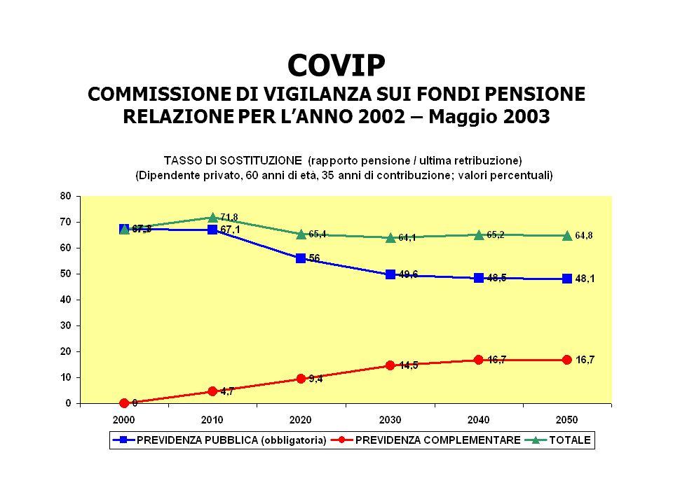 COVIP COMMISSIONE DI VIGILANZA SUI FONDI PENSIONE RELAZIONE PER L'ANNO 2002 – Maggio 2003