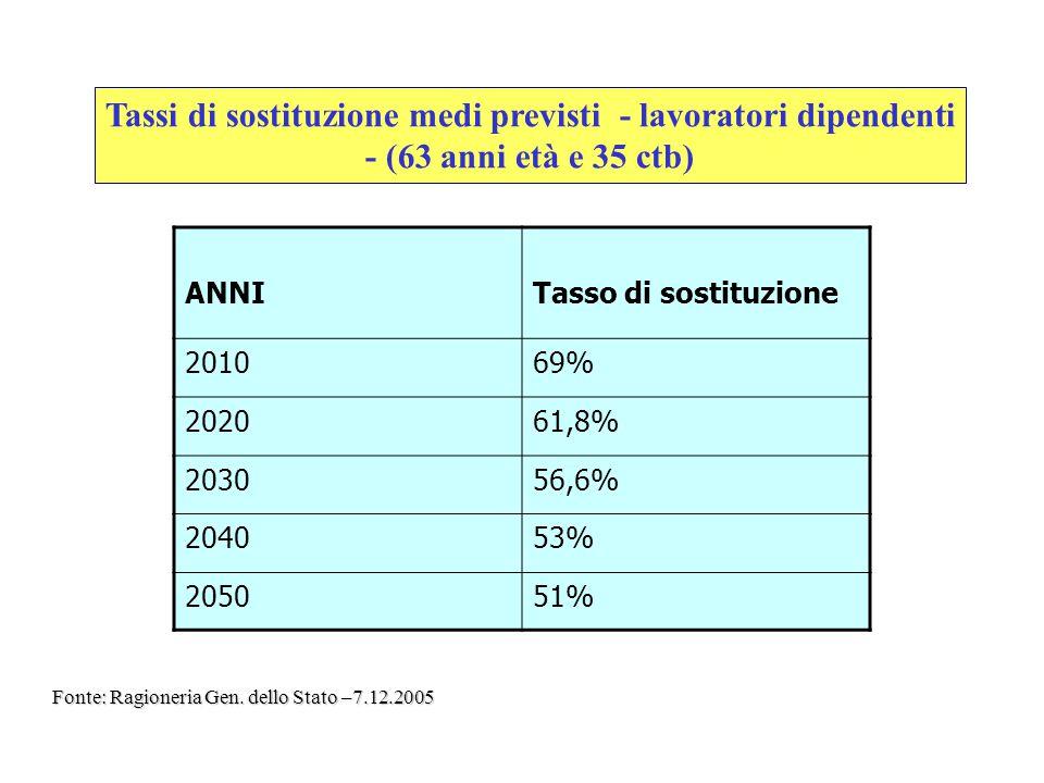 Tassi di sostituzione medi previsti - lavoratori dipendenti - (63 anni età e 35 ctb) ANNITasso di sostituzione 201069% 202061,8% 203056,6% 204053% 205