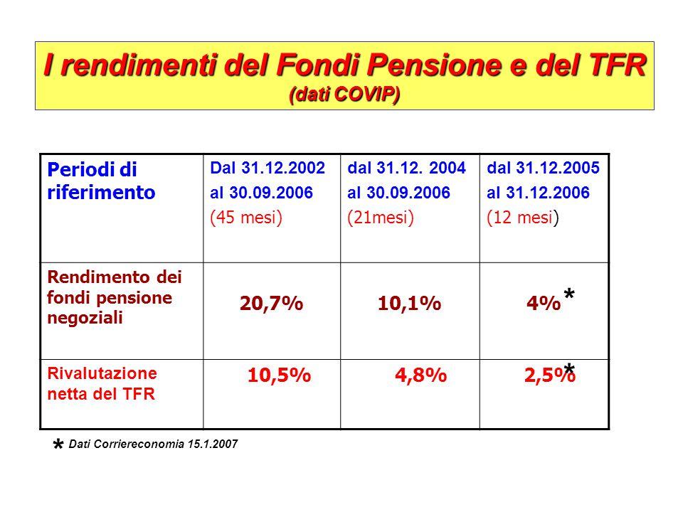 I rendimenti del Fondi Pensione e del TFR (dati COVIP) Periodi di riferimento Dal 31.12.2002 al 30.09.2006 (45 mesi) dal 31.12. 2004 al 30.09.2006 (21