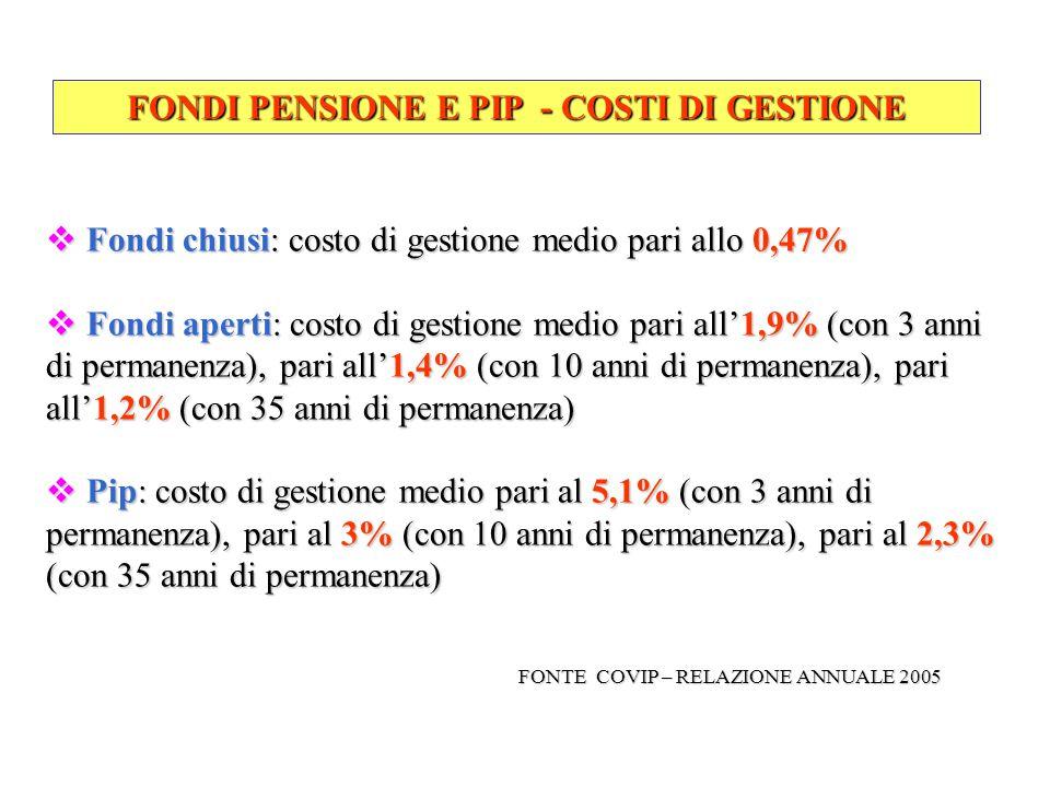 FONDI PENSIONE E PIP - COSTI DI GESTIONE  Fondi chiusi: costo di gestione medio pari allo 0,47%  Fondi aperti: costo di gestione medio pari all'1,9%