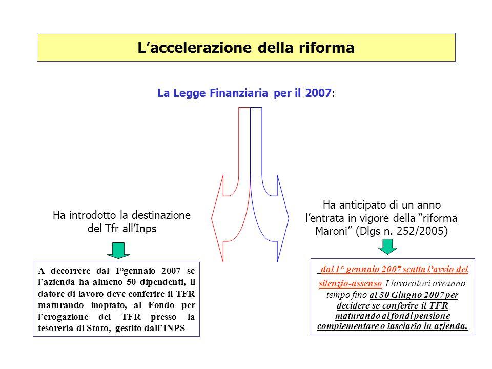 L'accelerazione della riforma La Legge Finanziaria per il 2007: Ha introdotto la destinazione del Tfr all'Inps Ha anticipato di un anno l'entrata in v