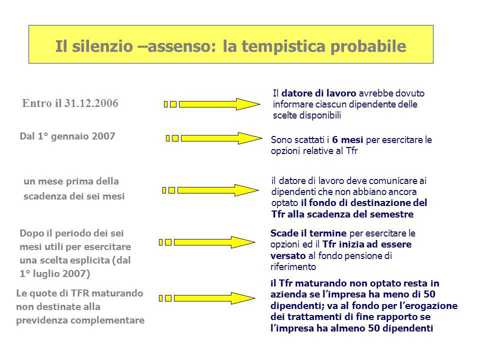 Il silenzio –assenso: la tempistica probabile Dal 1° gennaio 2007 Il datore di lavoro avrebbe dovuto informare ciascun dipendente delle scelte disponi